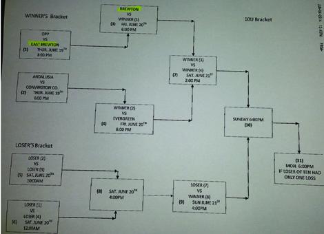 Cal Ripken 10U baseball all-star tournament bracket.